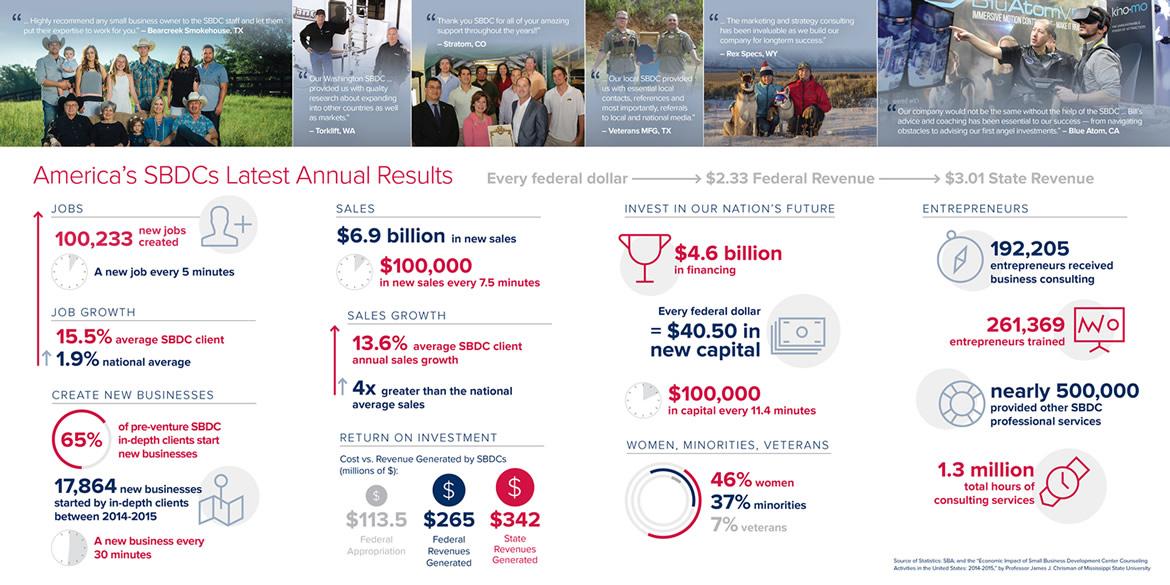 SBDC Impact Infographic