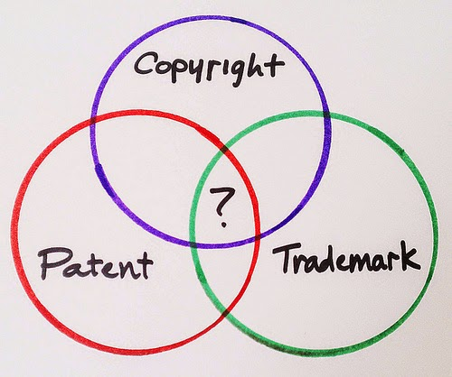 """Intellectual Ven Diagram between Copyrights, Patents, and Trademarks"""