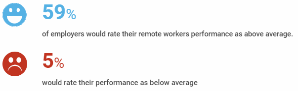 Employer ratings