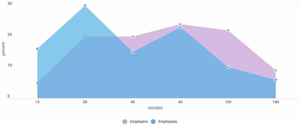 Time spent on personal tasks