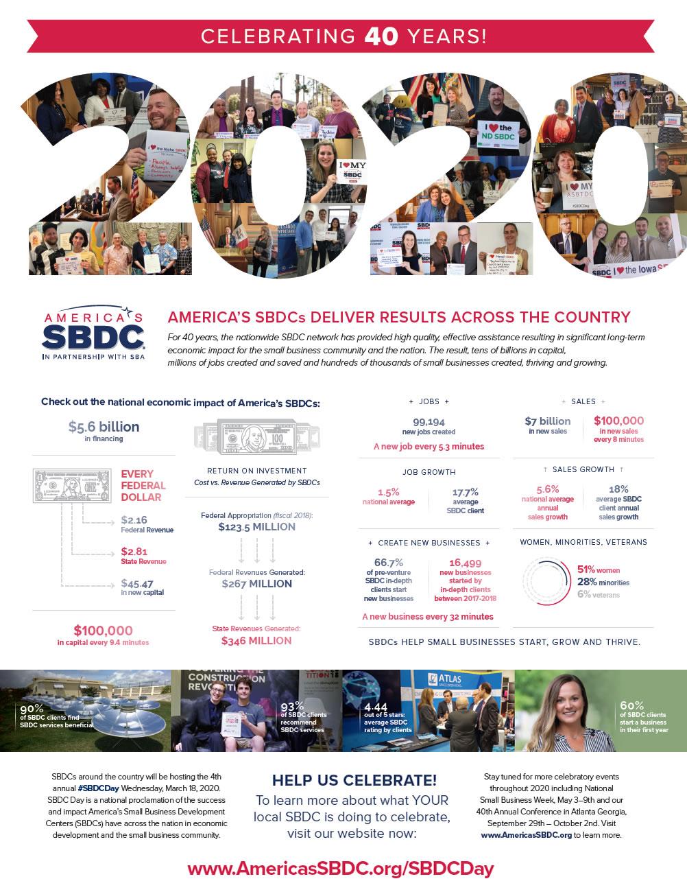 SBDC Impact