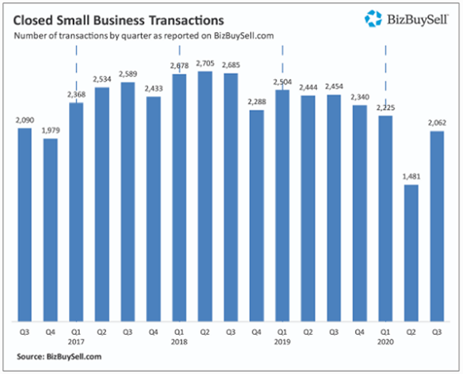 Closed Small Business Transactions